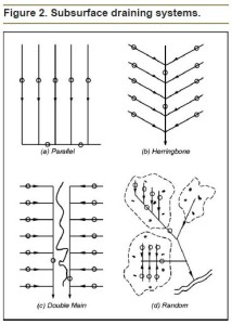types of subsurface drainage